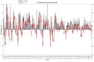 Zusammenhang GDP und PMI in den USA