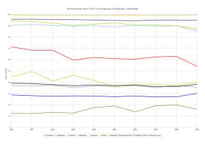 Anteil nicht CO2 produzierender Energieträger an Gesamtstromproduktion (Jahresmittel)